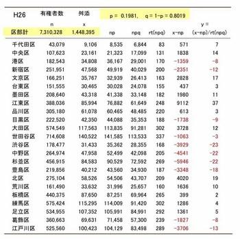 """""""有権者と舛添 二項分布H26 のコピー.xls""""のプレビュー.jpg"""