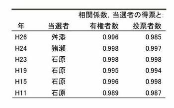 """""""相関係数まとめ.xls""""のプレビュー.jpg"""