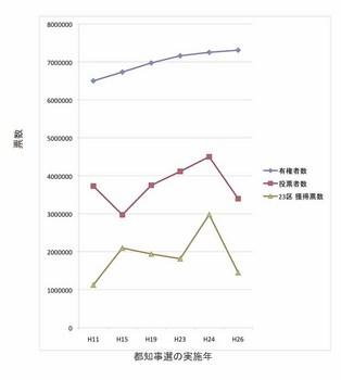 """""""票数の推移 グラフ.xls""""のプレビュー.jpg"""